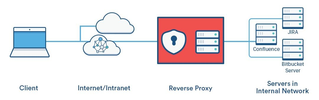 Apache Reverse Proxy Ssl To Multiple Server Applications Tech